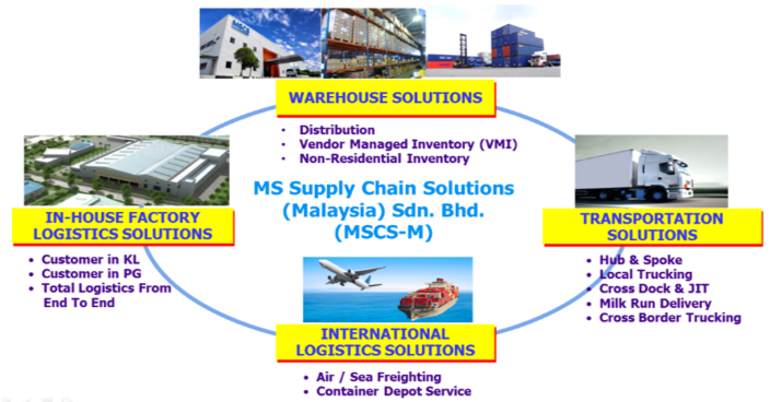 Our Solutions – MS SUPPLY CHAIN SOLUTIONS (MALAYSIA) SDN  BHD